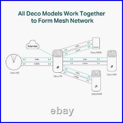 TP-LINK Deco P9 Whole Home Powerline Mesh Wi-Fi System, Up to 6000 Sq ft Coverag